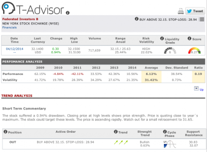 Federated Investors main figures in T-Advisor