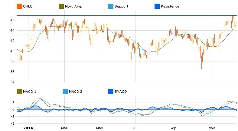 KBC Groupe chart in T-Advisor
