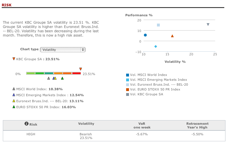 KBC Groupe risk analysis in T-Advisor