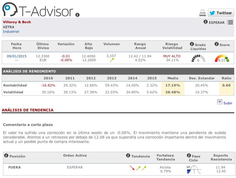 Datos principales de Villeroy und Boch en T-Advisor