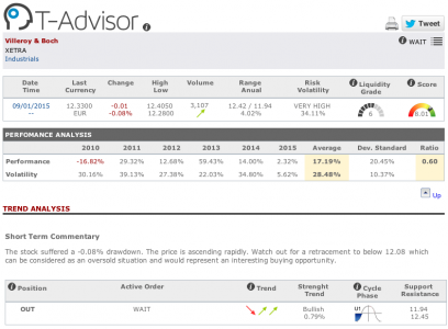 Villeroy und Boch main data in T-Advisor