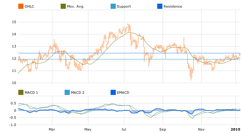 Villeroy und Boch chart in T-Advisor