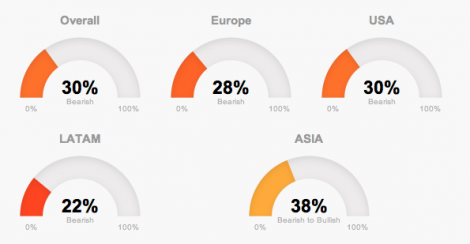 Global market trends in T-Advisor in the beginning of 2015
