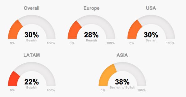 Global market trends in T-Advisor in the beginning of 2015