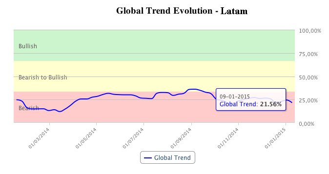 T-Advisor global trend in Latam