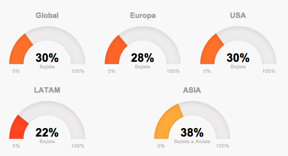Tendencias globales de mercado de T-Advisor