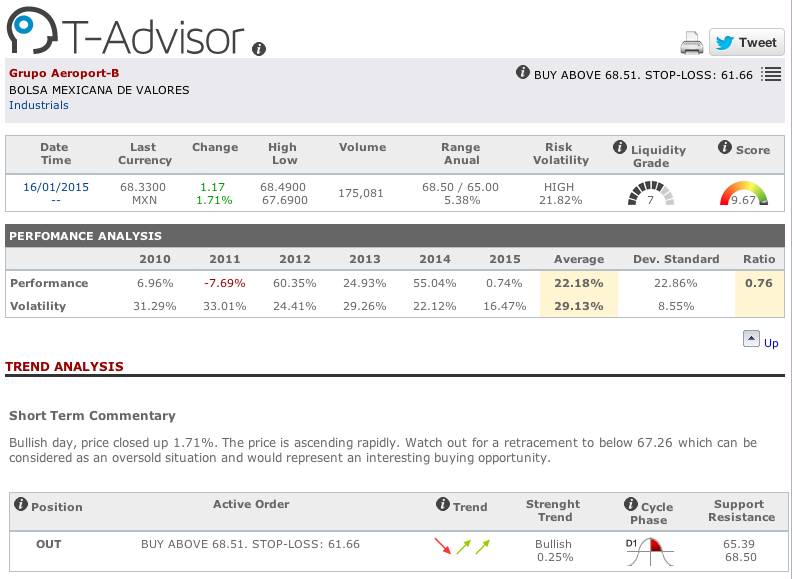 Grupo Aeroportuario main figures in T-Advisor