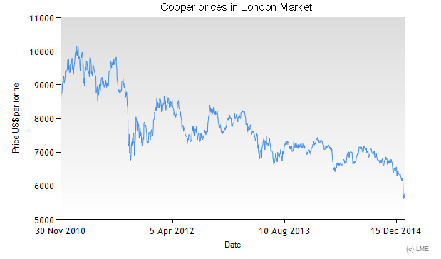 Copper prices since 2011 in London Market