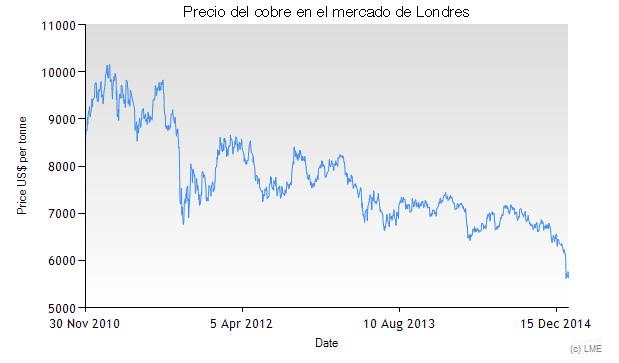 Precio del cobre en el mercado de Londres