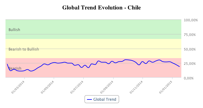 Global market trend in Chile