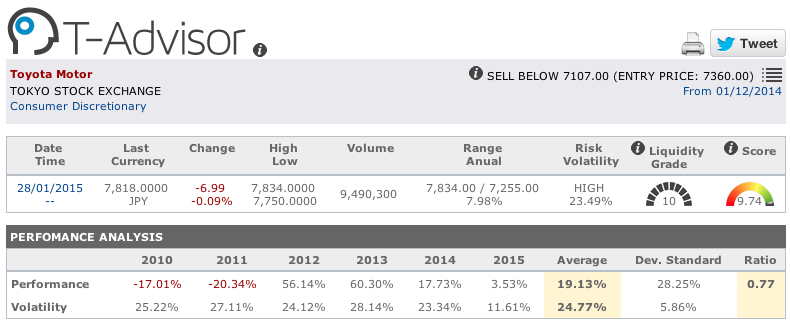 Toyota figures in T-Advisor