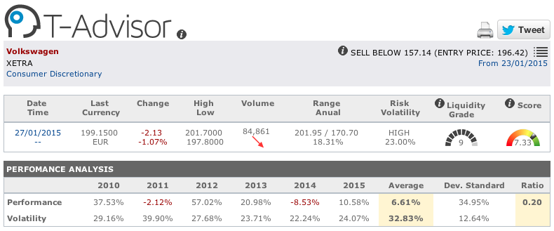 Volkswagen figures in T-Advisor