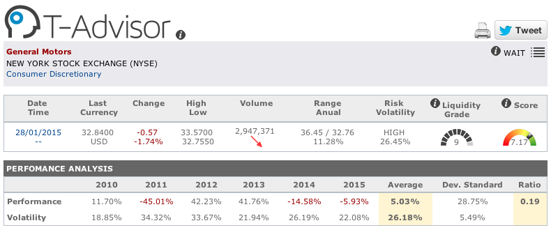 General Motors figures in T-Advisor