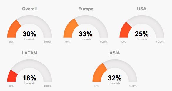 Global market trends in January in T-Advisor