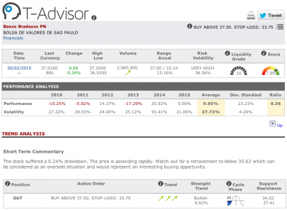 Bradesco main figures in T-Advisor