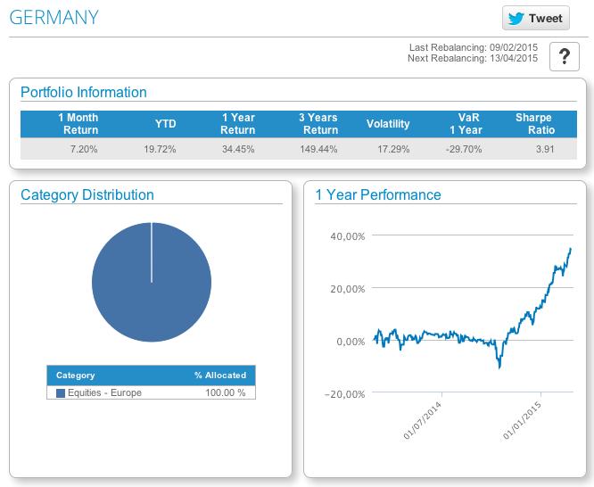T-Advisor Germany model portfolio main figures