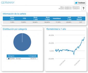 Cifras principales de la cartera modelo de Alemania en T-Advisor