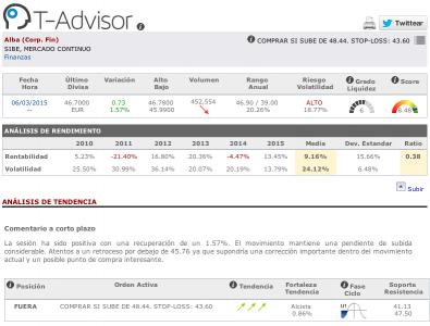 Datos principales de Corporación Financiera Alba en T-Advisor