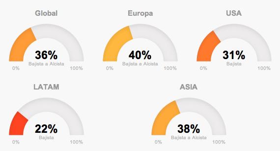 Tendencias globales de mercado en T-Advisor