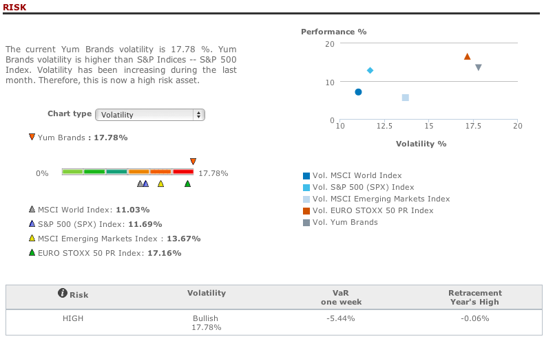 Yum Brand risk analysis in T-Advisor