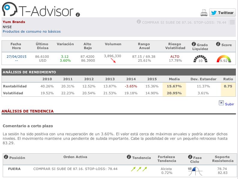 Datos principales de Yum Brands en T-Advisor