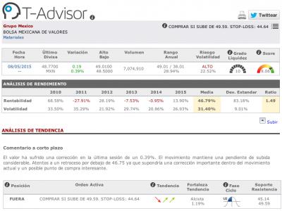 Datos principales de Grupo México en T-Advisor