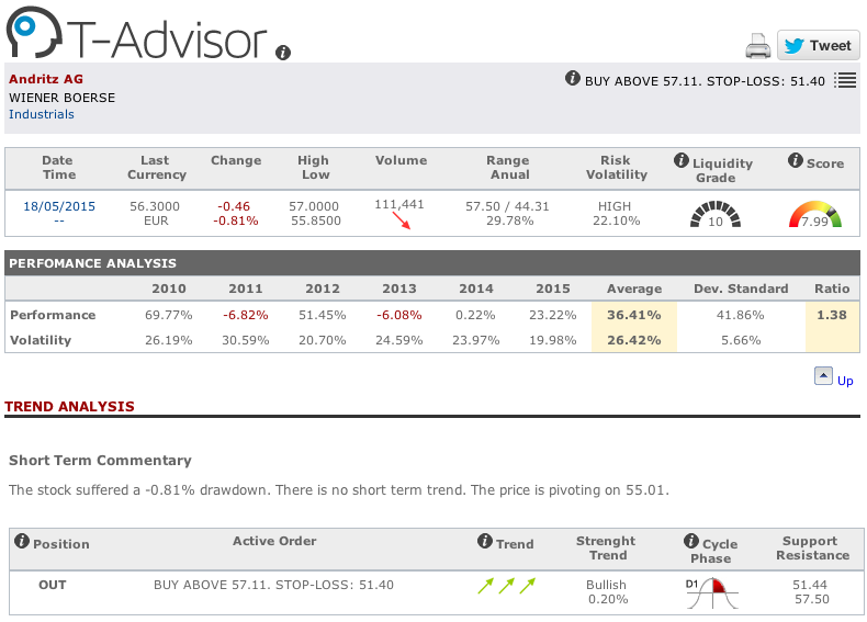 Andritz AG main figures in T-Advisor