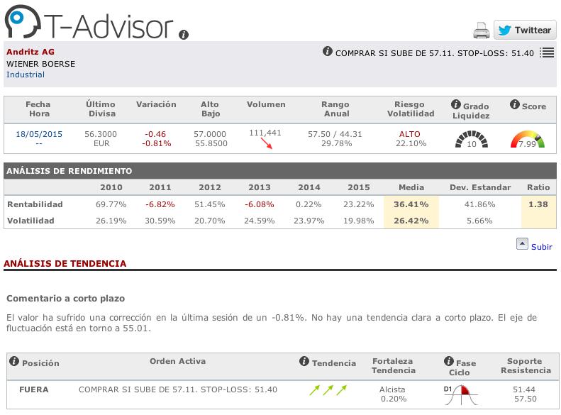 Datos principales de Andritz AG en T-Advisor