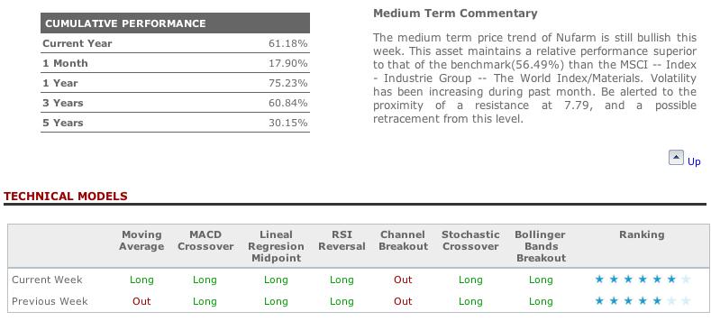 Nufarm technical analysis in T-Advisor