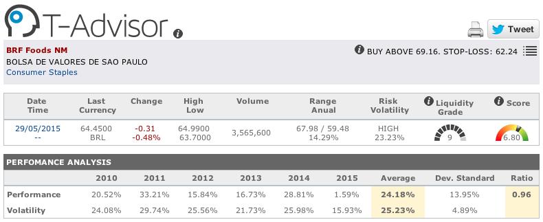 BRF Foods main figures in T-Advisor