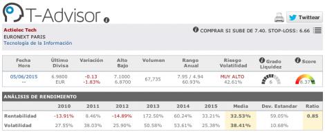 Datos principales de Actielec en T-Advisor