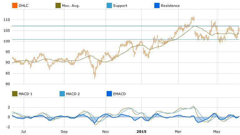 -Skandinaviska Enskilda Banken chart in T-Advisor