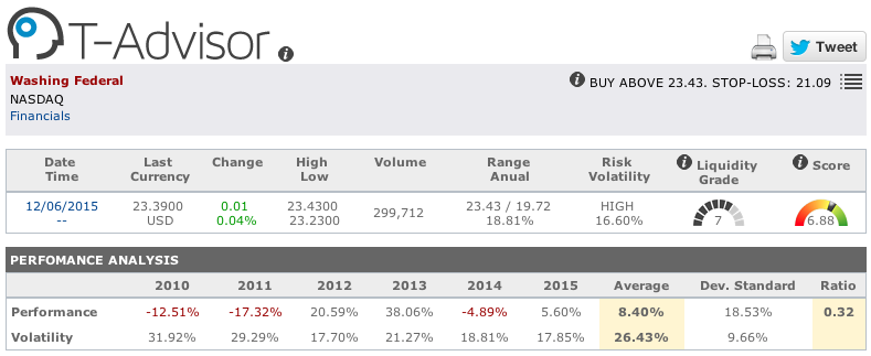 Washington Federal main figures in T-Advisor