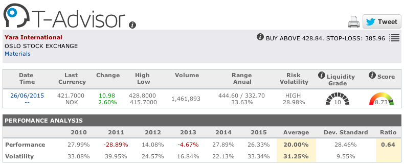 Yara main figures in T-Advisor