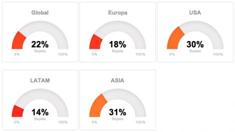 Tendencias globales por regiones en T-Advisor