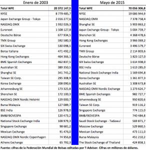 Ranking de las 25 mayores bolsas del mundo