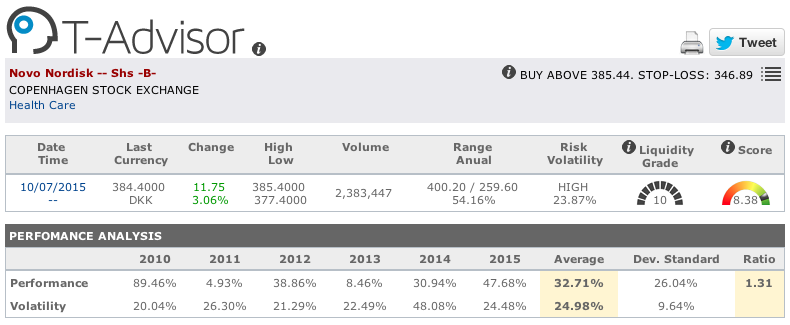 Novo Nordisk main figures in T-Advisor