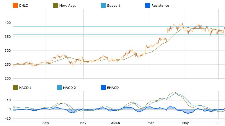 Novo Nordisk chart in T-Advisor