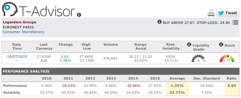 Lagardere Groupe main figures in T-Advisor
