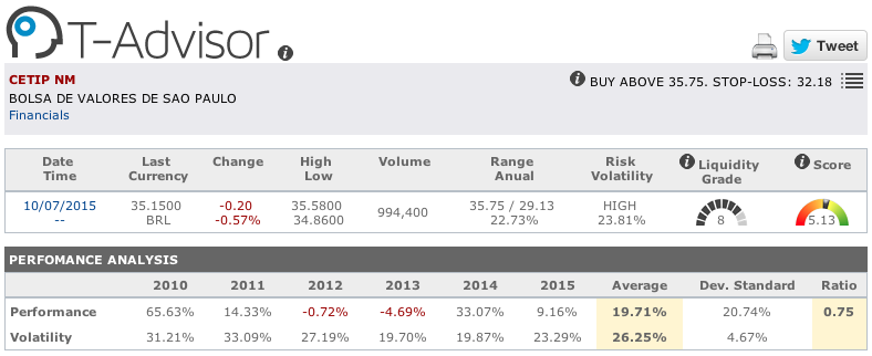 Cetip main figures in T-Advisor