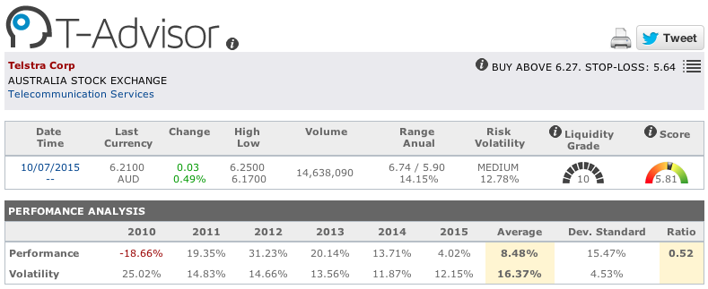 Telstra main figures in T-Advisor