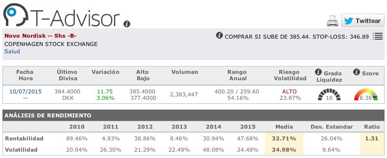 Cifras principales de Novo Nordisk en T-Advisor