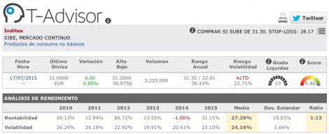 Cifras principales de Inditex en T-Advisor