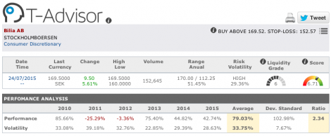 Bilia main figures in T-Advisor