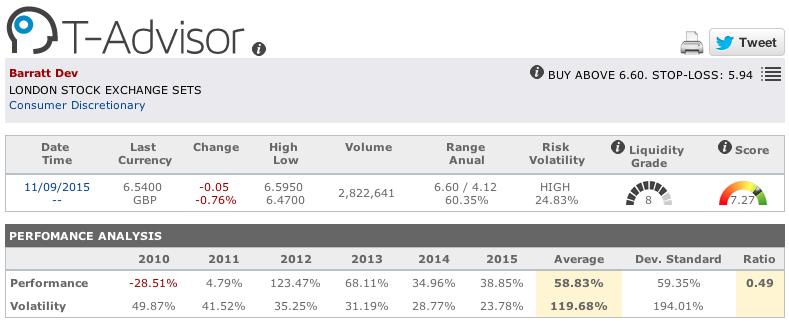 Barratt Development main figures in T-Advisor
