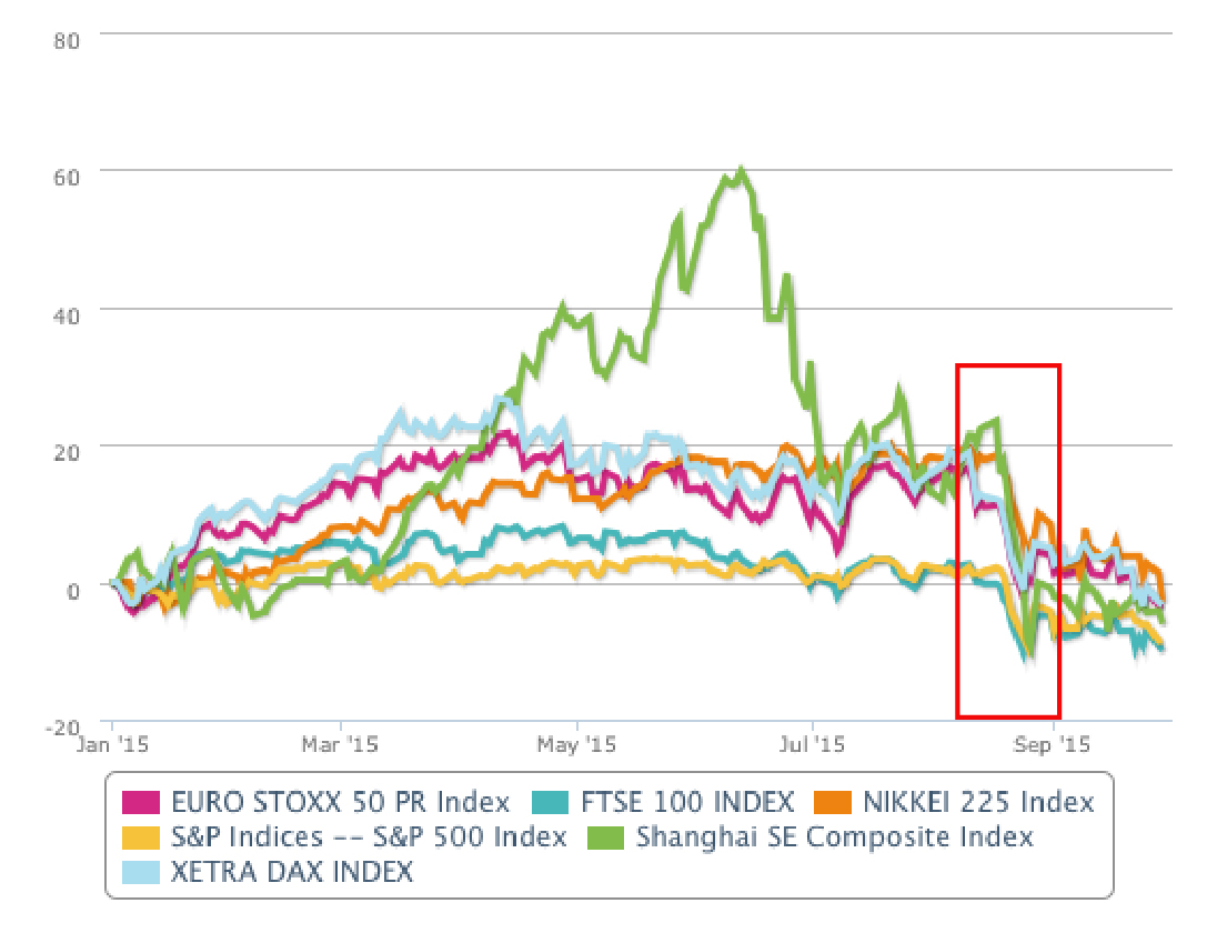 T-Advisor chart with the impact of the devaluation of the yuan in the stock exchanges last August