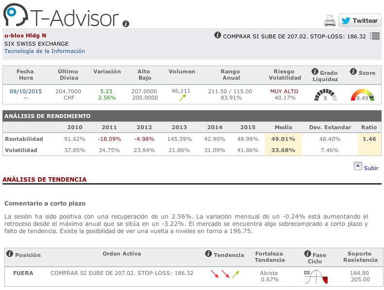 Datos principales de U-Blox en T-Advisor