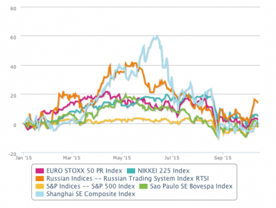 Evolution YTD of stock exchanges in China and others