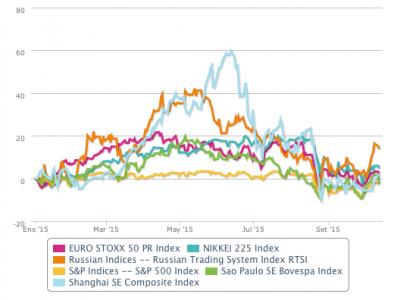 Comparación de la evolución de los mercados en China y otros desde enero