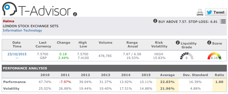 Halma main figures in T-Advisor
